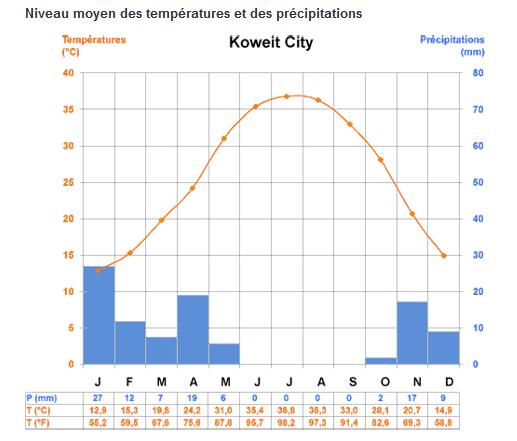 temperatures au Koweït